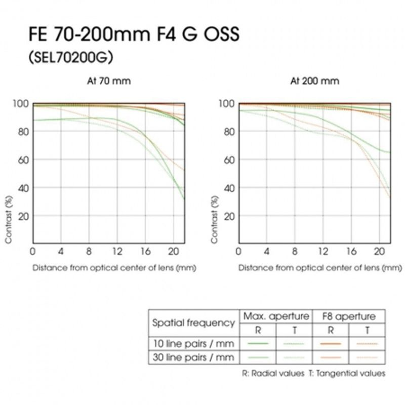 sony-fe-70-200mm-f-4-0-g-oss-sel70200g-ae-36873-4_53572