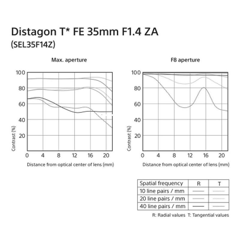 sony-distagon-t--fe-35mm-f-1-4-za-montura-sony-e--compatibil-ff--44378-4-472_1