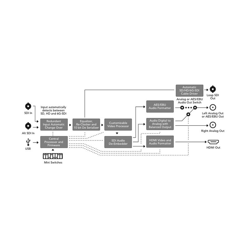 blackmagic-design-mini-converter-sdi-hdmi-4k-convertor-video-38146-4-655