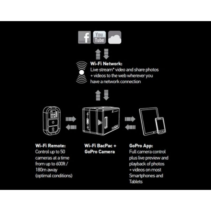 gopro-wifi-bacpac-and-remote-transmitator-wireless-si-telecomanda-pt-hero-hd-21575-2