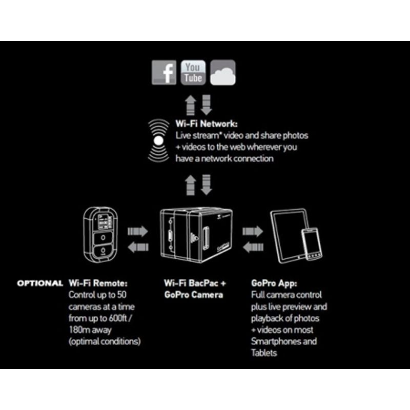 gopro-wifi-bacpac-transmitator-receptor-wireless-pt-hero-hd-23516-1