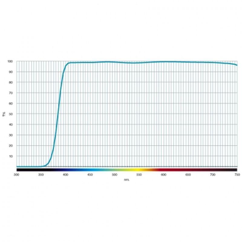 cokin-pure-harmonie-uv-super-slim-58mm-filtru-uv-26644-3