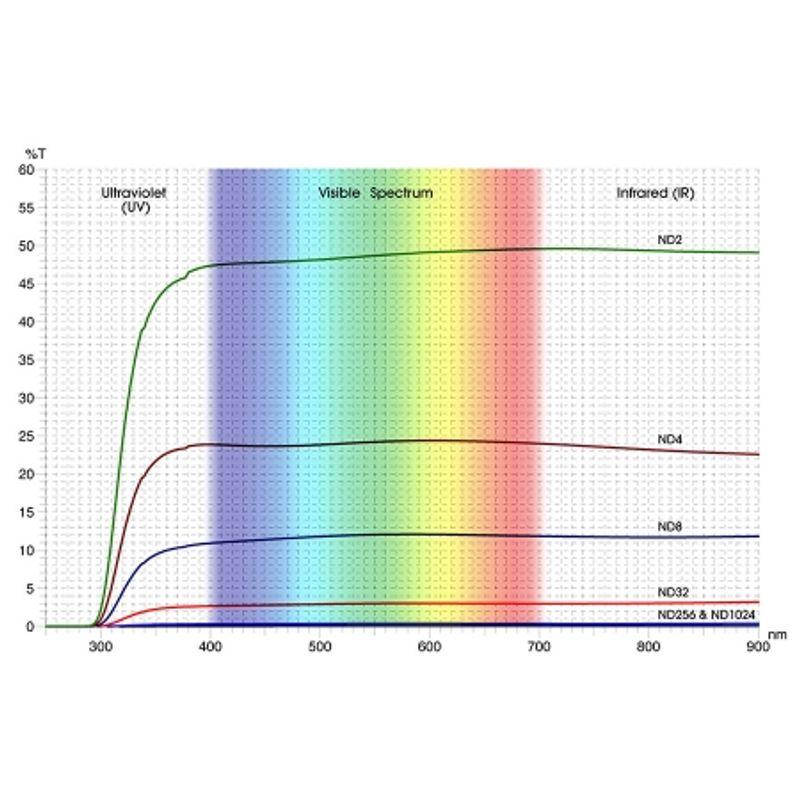 cokin-nuances-ndx1024-filtru-densitate-neutra-cokin-x-1024x--10-trepte--43601-2-859