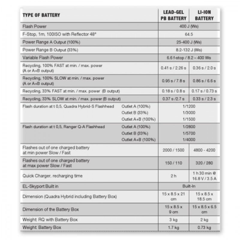 elinchrom-10407-1-ranger-quadra-hybrid-lead-standard-a-25447-5