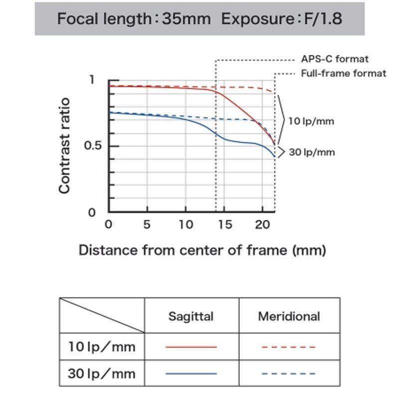 tamron-sp-35mm-f-1-8-di-vc-usd-montura-canon-44782-6