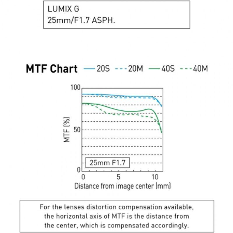 panasonic-lumix-g-25mm-f-1-7-asph-48134-3-639