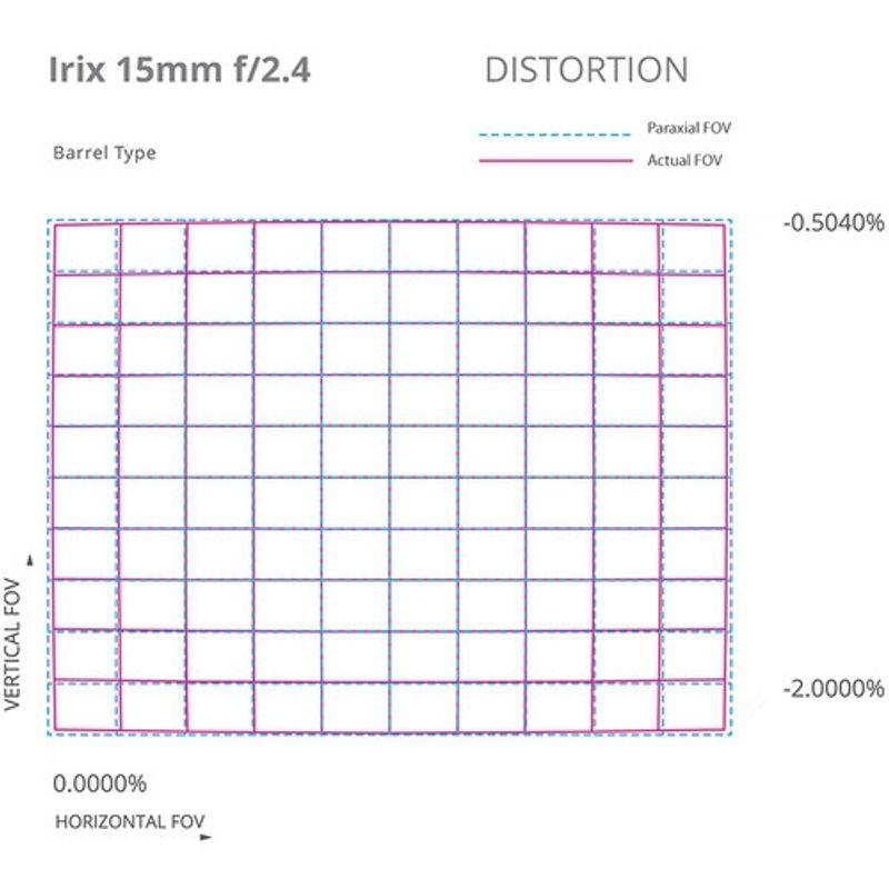 irix-blackstone-15mm-f-2-4-montura-canon-ef-63971-6-947